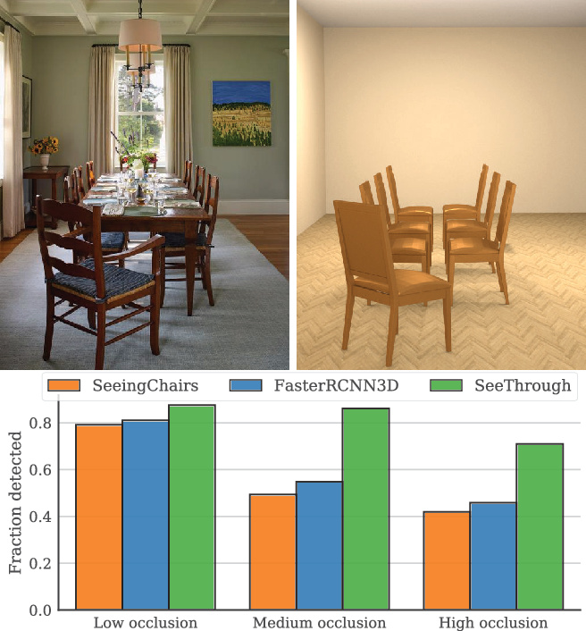 Figure 1 for SeeThrough: Finding Chairs in Heavily Occluded Indoor Scene Images