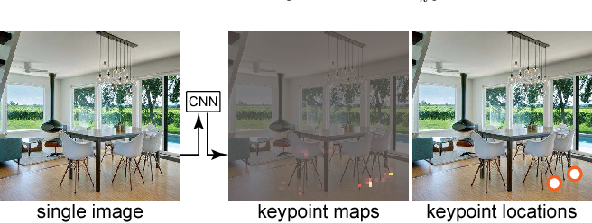 Figure 3 for SeeThrough: Finding Chairs in Heavily Occluded Indoor Scene Images