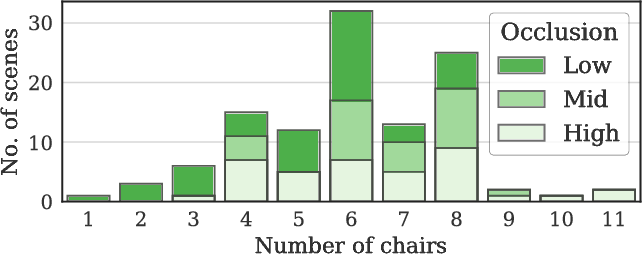 Figure 4 for SeeThrough: Finding Chairs in Heavily Occluded Indoor Scene Images