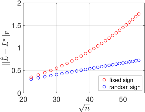 Figure 4 for Bridging Convex and Nonconvex Optimization in Robust PCA: Noise, Outliers, and Missing Data