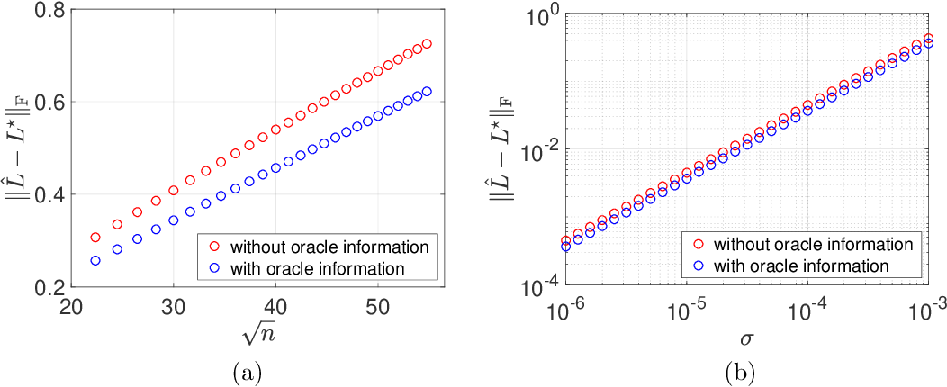 Figure 1 for Bridging Convex and Nonconvex Optimization in Robust PCA: Noise, Outliers, and Missing Data