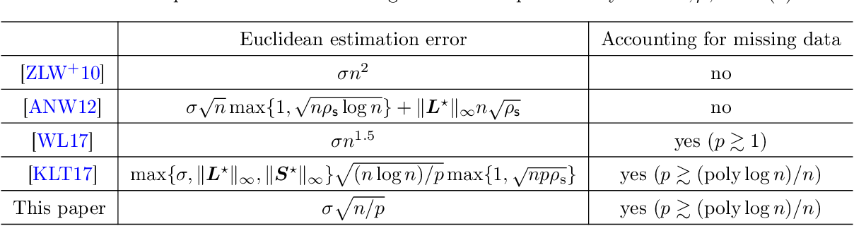 Figure 2 for Bridging Convex and Nonconvex Optimization in Robust PCA: Noise, Outliers, and Missing Data