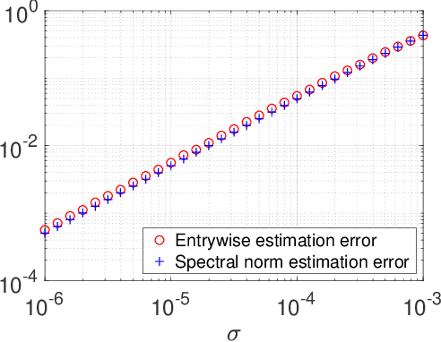 Figure 3 for Bridging Convex and Nonconvex Optimization in Robust PCA: Noise, Outliers, and Missing Data