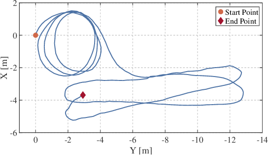 Figure 2 for Robust Odometry and Mapping for Multi-LiDAR Systems with Online Extrinsic Calibration