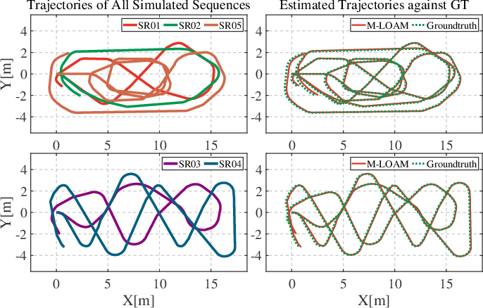 Figure 3 for Robust Odometry and Mapping for Multi-LiDAR Systems with Online Extrinsic Calibration