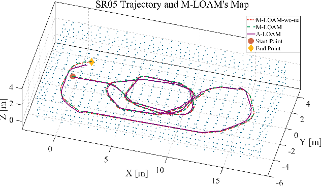 Figure 4 for Robust Odometry and Mapping for Multi-LiDAR Systems with Online Extrinsic Calibration