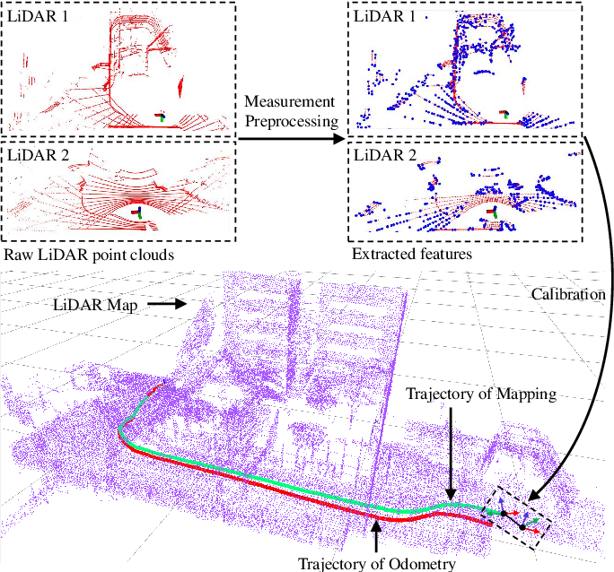Figure 1 for Robust Odometry and Mapping for Multi-LiDAR Systems with Online Extrinsic Calibration