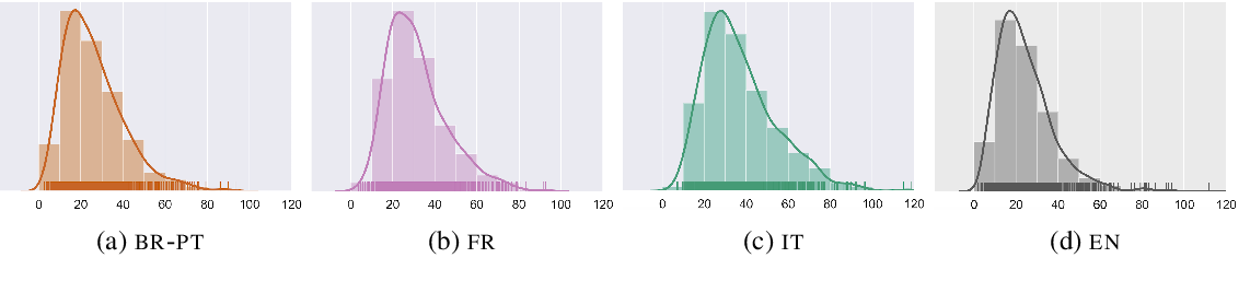 Figure 2 for XFORMAL: A Benchmark for Multilingual Formality Style Transfer