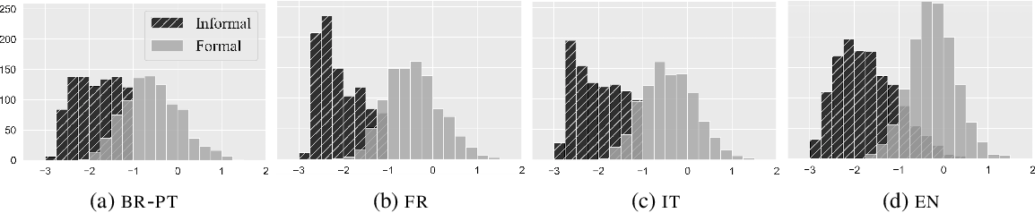 Figure 4 for XFORMAL: A Benchmark for Multilingual Formality Style Transfer