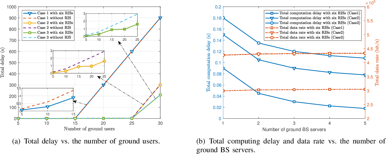 Figure 4 for Converged Reconfigurable Intelligent Surface and Mobile Edge Computing for Space Information Networks