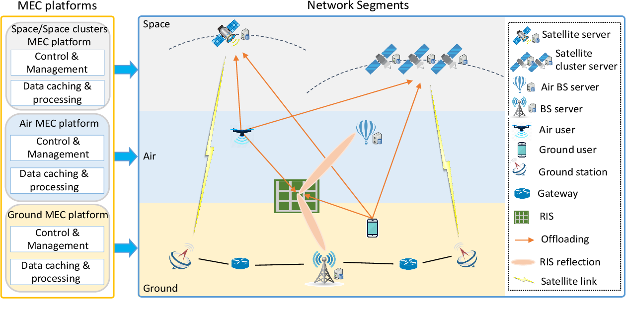 Figure 1 for Converged Reconfigurable Intelligent Surface and Mobile Edge Computing for Space Information Networks