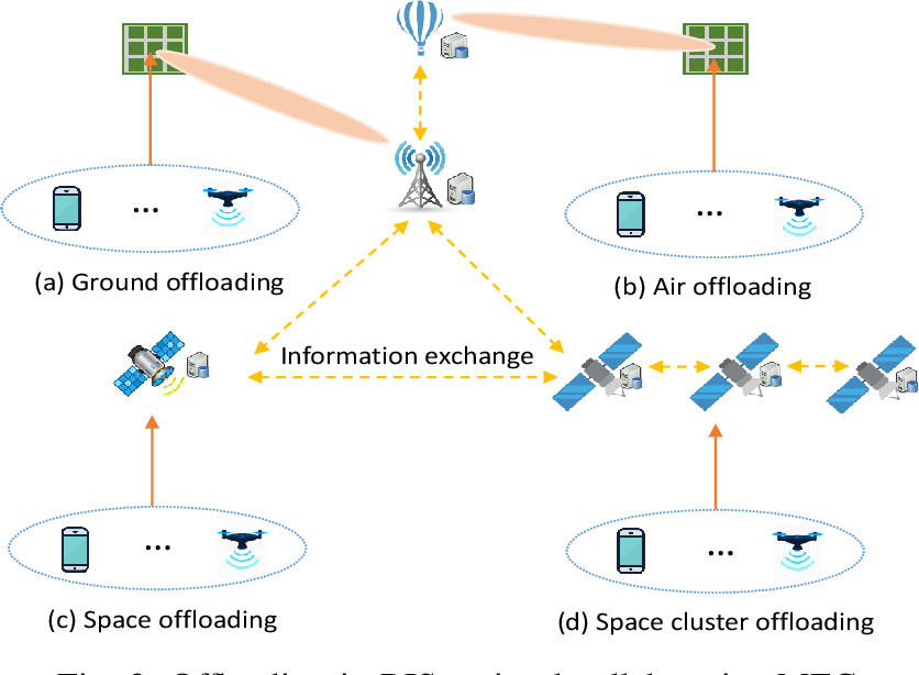Figure 2 for Converged Reconfigurable Intelligent Surface and Mobile Edge Computing for Space Information Networks