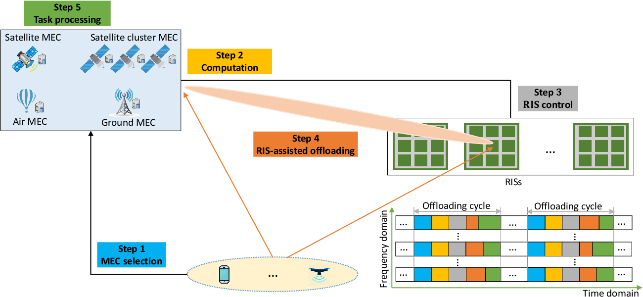 Figure 3 for Converged Reconfigurable Intelligent Surface and Mobile Edge Computing for Space Information Networks