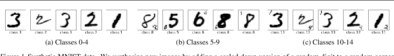Figure 1 for Balancing Robustness and Sensitivity using Feature Contrastive Learning