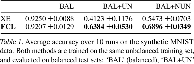 Figure 2 for Balancing Robustness and Sensitivity using Feature Contrastive Learning