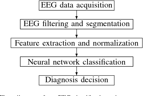 Figure 1 for Automated Epilepsy Diagnosis Using Interictal Scalp EEG
