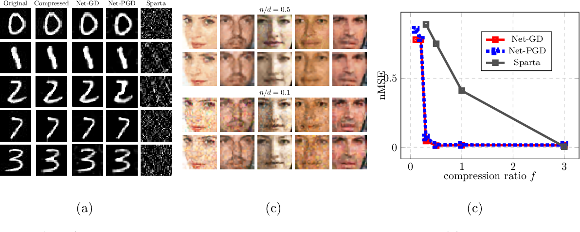 Figure 3 for Algorithmic Guarantees for Inverse Imaging with Untrained Network Priors