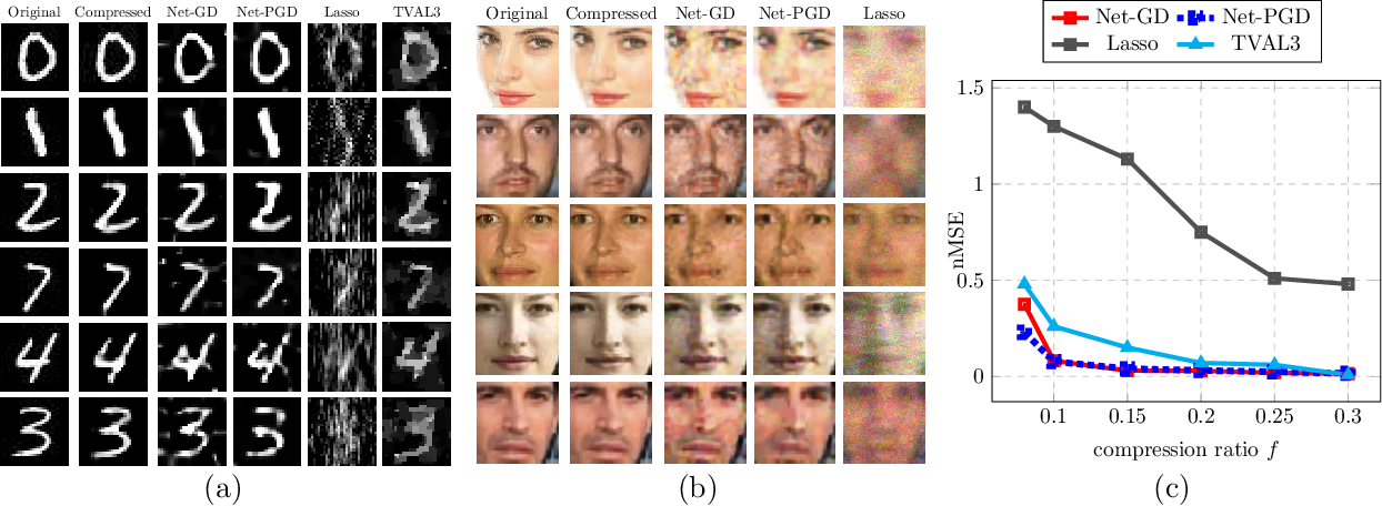 Figure 1 for Algorithmic Guarantees for Inverse Imaging with Untrained Network Priors