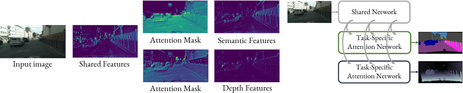 Figure 1 for End-to-End Multi-Task Learning with Attention