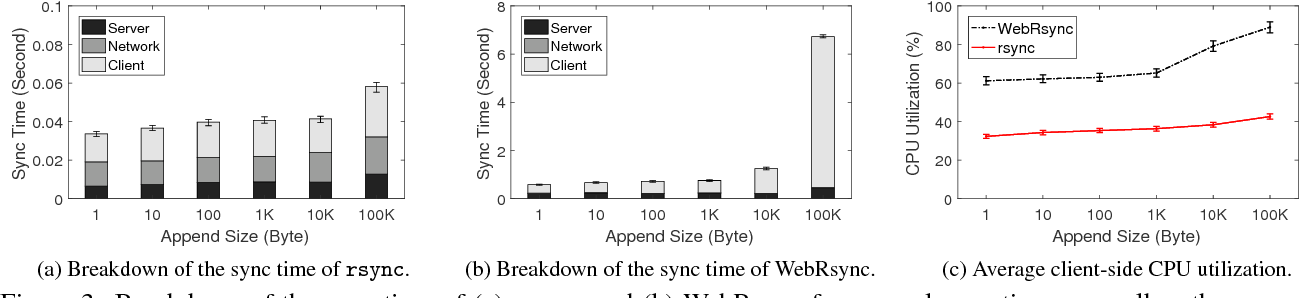 PDF] Towards Web-based Delta Synchronization for Cloud