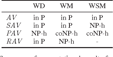 Figure 1 for Computational Aspects of Multi-Winner Approval Voting