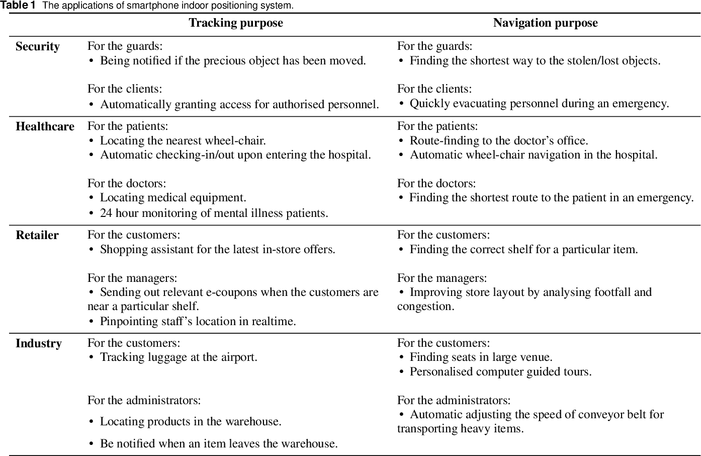Figure 2 for A review of smartphones based indoor positioning: challenges and applications
