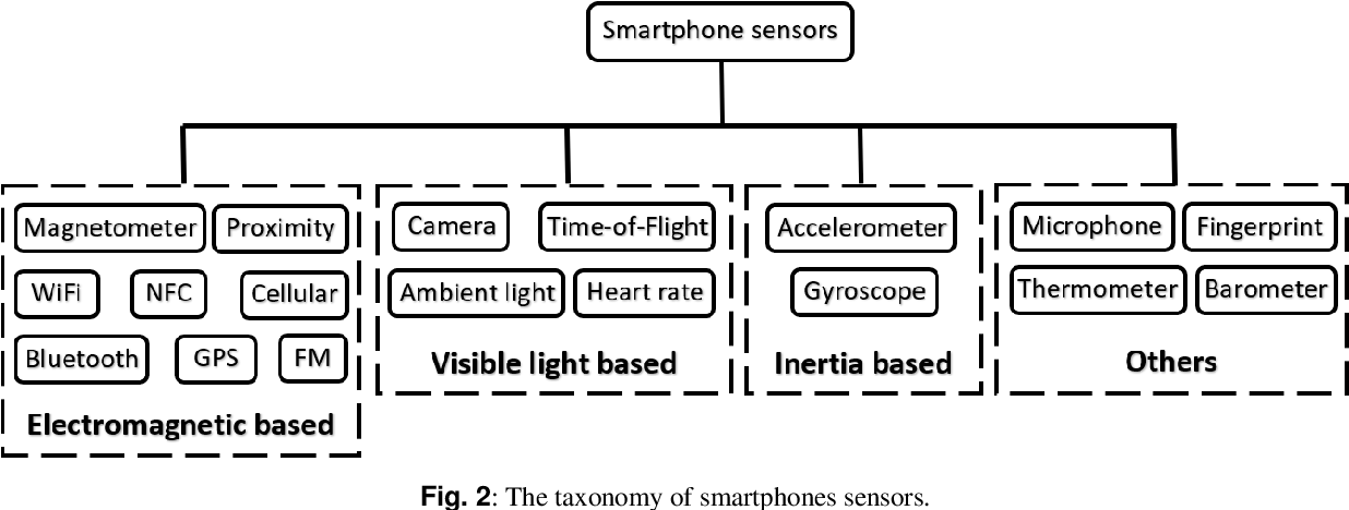Figure 4 for A review of smartphones based indoor positioning: challenges and applications
