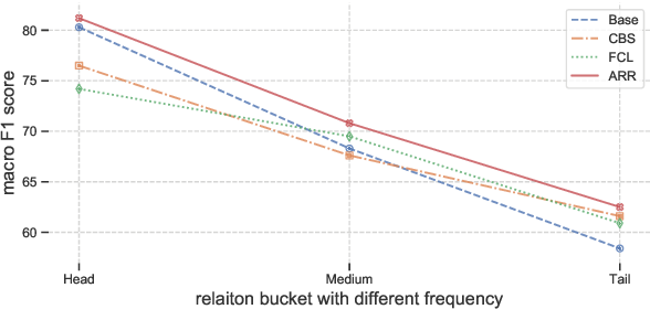 Figure 3 for The Devil is the Classifier: Investigating Long Tail Relation Classification with Decoupling Analysis