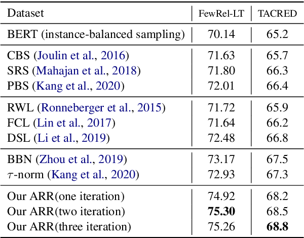 Figure 4 for The Devil is the Classifier: Investigating Long Tail Relation Classification with Decoupling Analysis