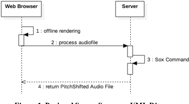 Figure 1 from A JavaScript Pitch Shifting Library for