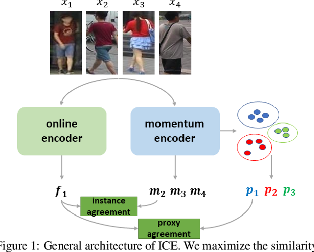 Figure 1 for ICE: Inter-instance Contrastive Encoding for Unsupervised Person Re-identification