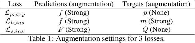 Figure 2 for ICE: Inter-instance Contrastive Encoding for Unsupervised Person Re-identification
