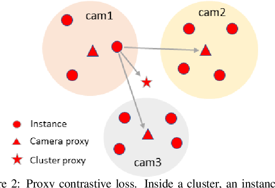 Figure 3 for ICE: Inter-instance Contrastive Encoding for Unsupervised Person Re-identification