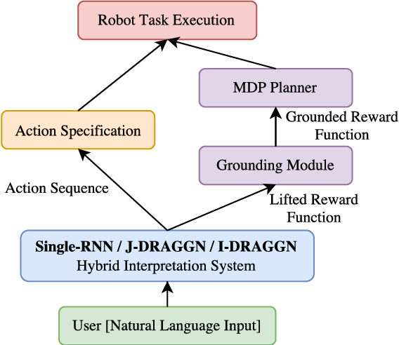 Figure 3 for A Tale of Two DRAGGNs: A Hybrid Approach for Interpreting Action-Oriented and Goal-Oriented Instructions