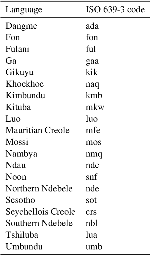 Figure 4 for Mining Wikidata for Name Resources for African Languages