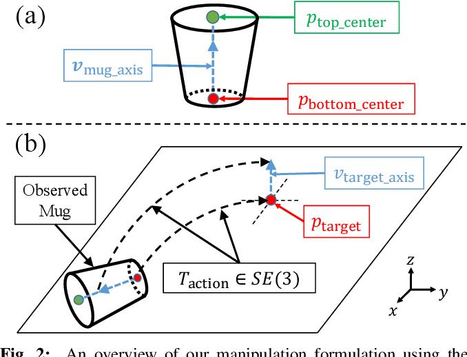 Figure 2 for kPAM: KeyPoint Affordances for Category-Level Robotic Manipulation