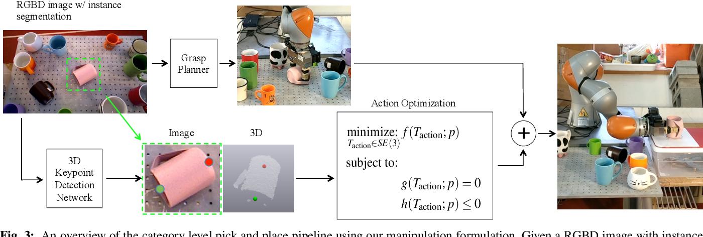 Figure 3 for kPAM: KeyPoint Affordances for Category-Level Robotic Manipulation