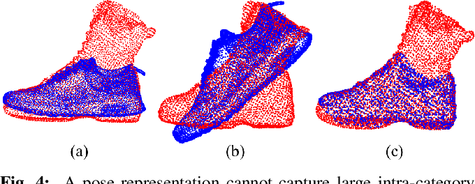 Figure 4 for kPAM: KeyPoint Affordances for Category-Level Robotic Manipulation