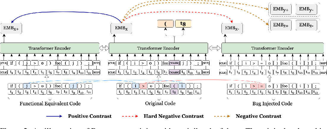 Figure 3 for Contrastive Learning for Source Code with Structural and Functional Properties