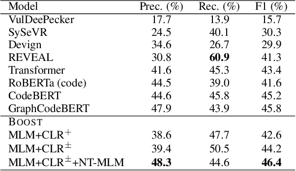 Figure 2 for Contrastive Learning for Source Code with Structural and Functional Properties