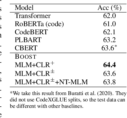 Figure 4 for Contrastive Learning for Source Code with Structural and Functional Properties