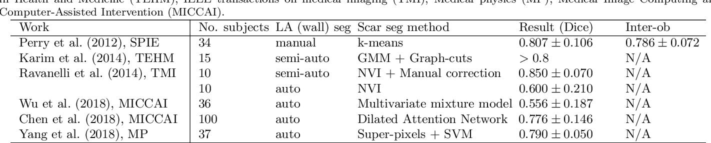 Figure 4 for Atrial Scar Quantification via Multi-scale CNN in the Graph-cuts Framework