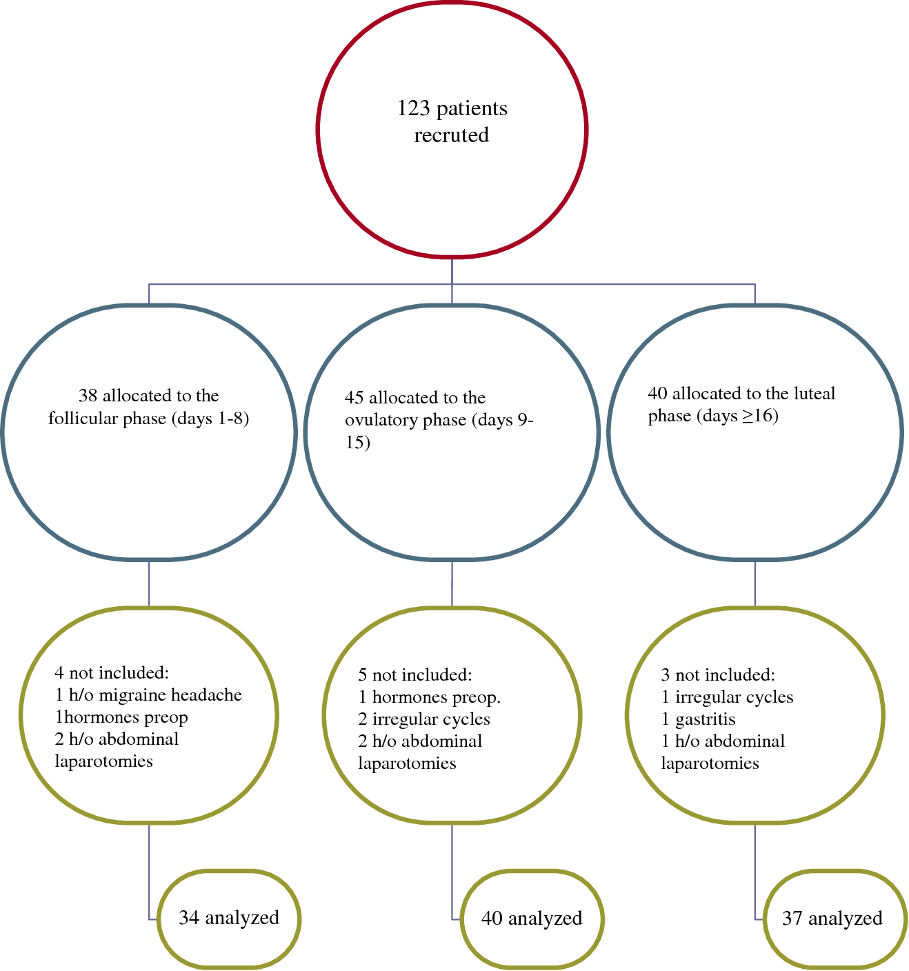 Influence of the menstrual cycle on the incidence of nausea