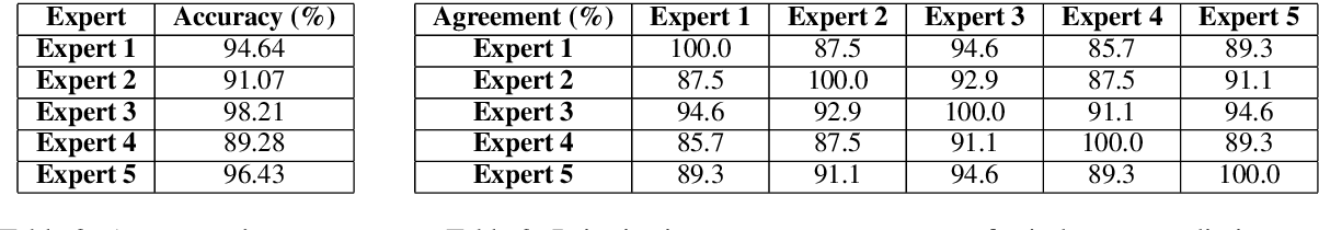 Figure 4 for ILDC for CJPE: Indian Legal Documents Corpus for Court Judgment Prediction and Explanation