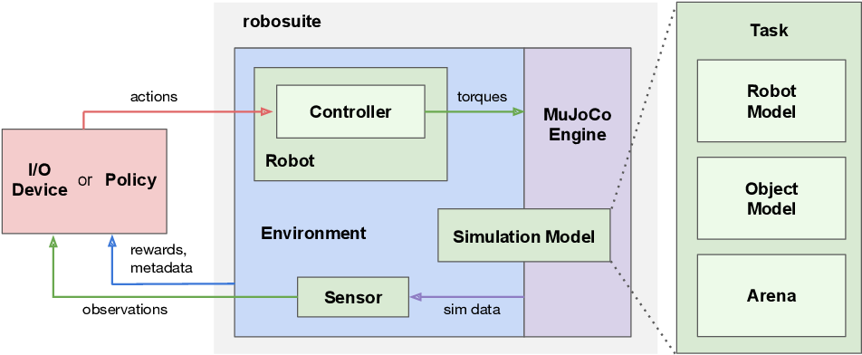 Figure 3 for robosuite: A Modular Simulation Framework and Benchmark for Robot Learning