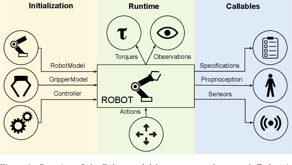 Figure 4 for robosuite: A Modular Simulation Framework and Benchmark for Robot Learning