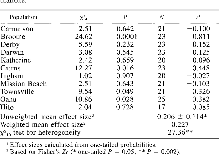 Table 2 from Geographic variation in female preference