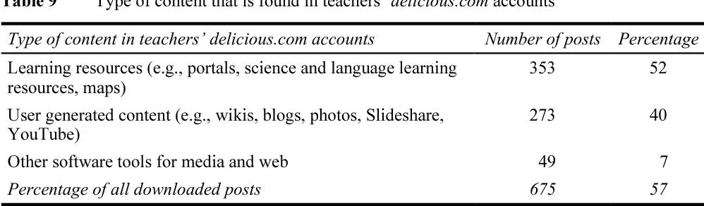 Role Of Teacher Slideshare