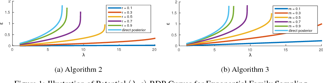 Figure 1 for Rényi Differential Privacy Mechanisms for Posterior Sampling