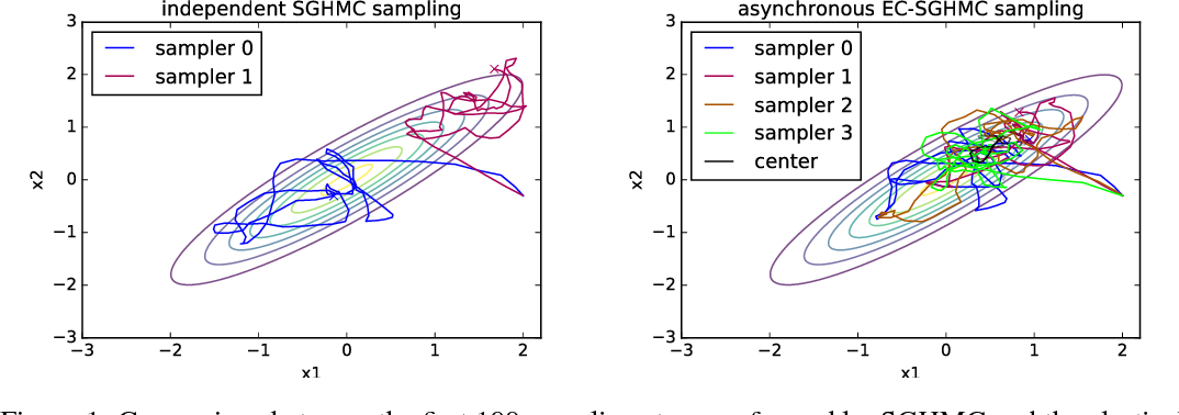 Figure 1 for Asynchronous Stochastic Gradient MCMC with Elastic Coupling